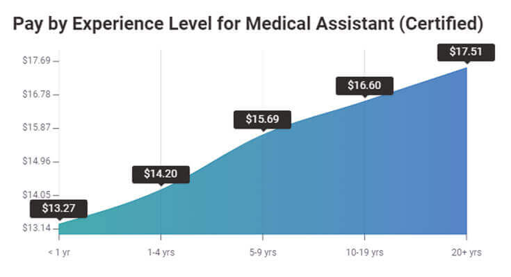Certified Medical Assistant Pay Based on Experience