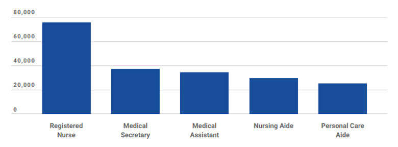 medical assistant earning
