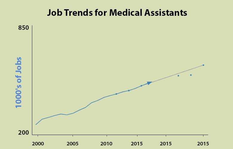 medical assistant job trends