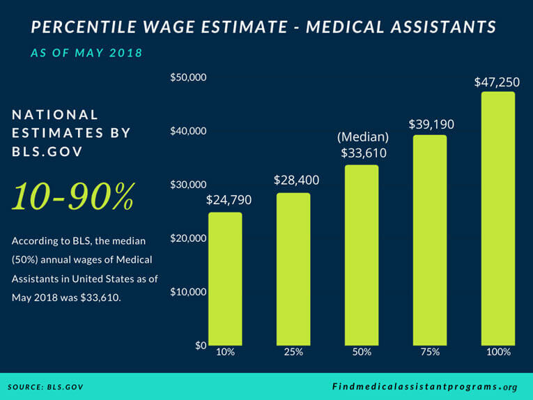 medical assistant wages