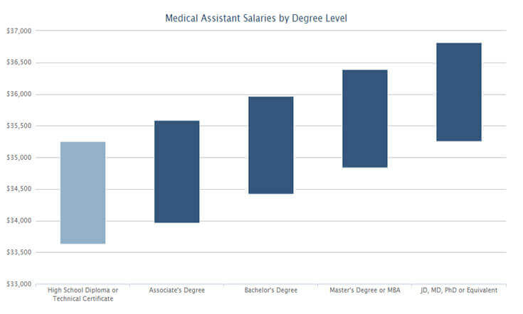 Medical Assistant Salary Variations based on Certifications