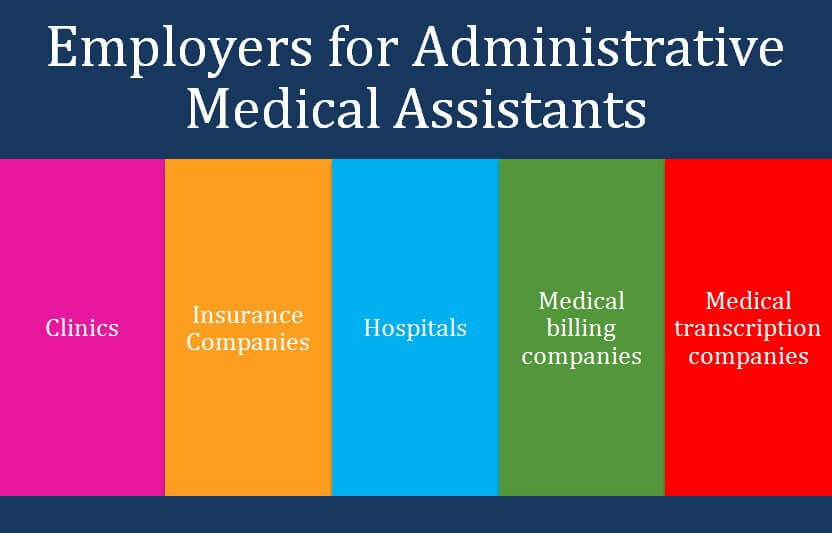 Employers for Administrative Medical Assistants