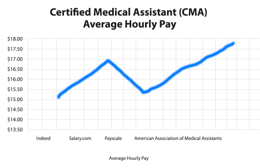 Certified Medical Assistant Hourly Pay