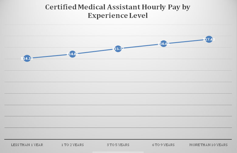 Certified Medical Assistant Salary by Experience Level