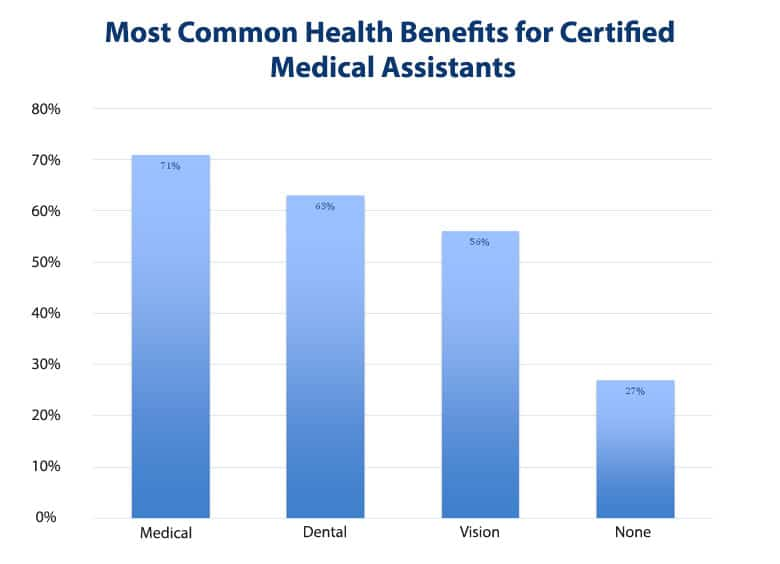 certified medical assistants benefits