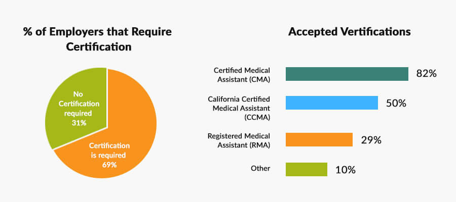 Medical Assistant Salary in California