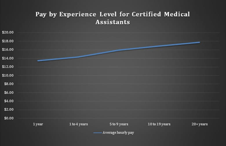 Pay difference by experience level for certified medical assistants