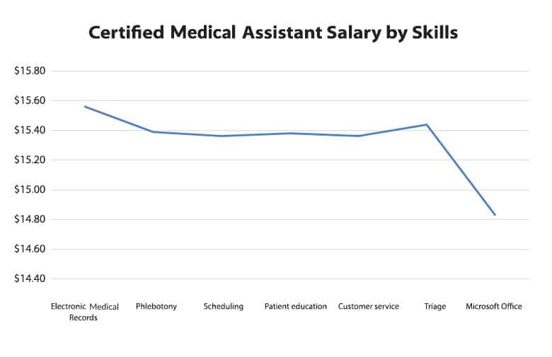 Certified medical assistants wages by skills