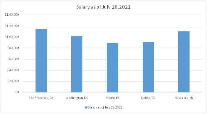 Health Information Manager Salary